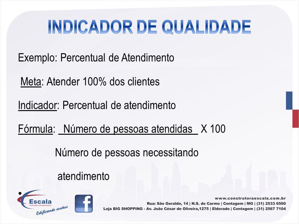 INDICADOR DE QUALIDADE