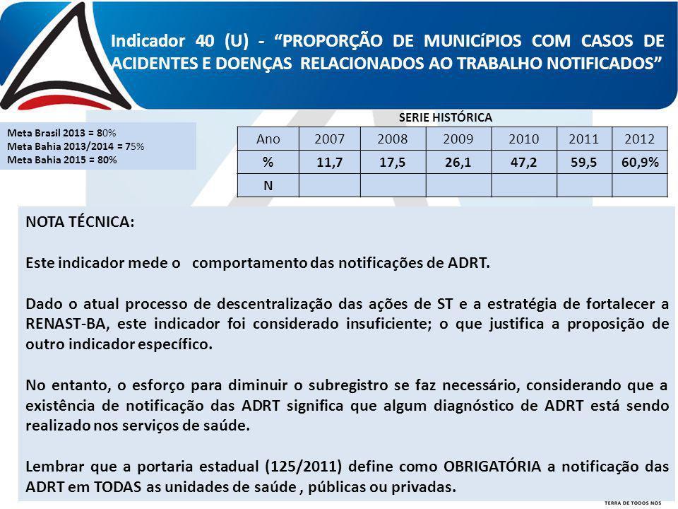 Indicador 40 (U) - PROPORÇÃO DE MUNICíPIOS COM CASOS DE ACIDENTES E DOENÇAS RELACIONADOS AO TRABALHO NOTIFICADOS