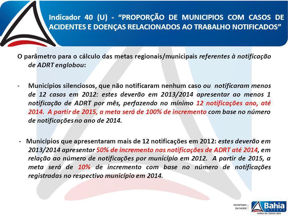 Indicador 40 (U) - PROPORÇÃO DE MUNICIPIOS COM CASOS DE ACIDENTES E DOENÇAS RELACIONADOS AO TRABALHO NOTIFICADOS