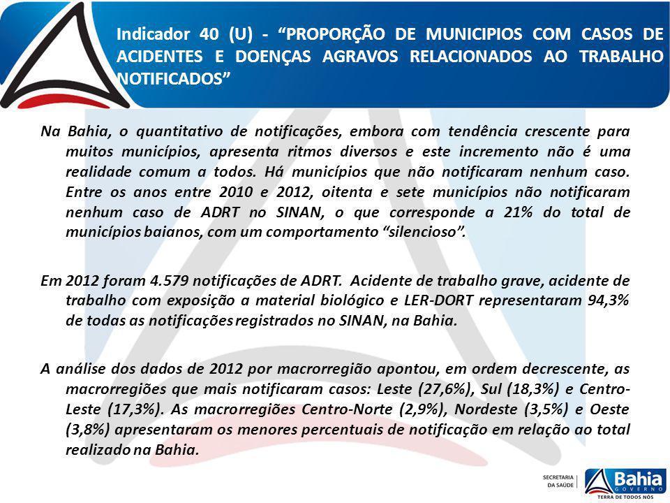 Indicador 40 (U) - PROPORÇÃO DE MUNICIPIOS COM CASOS DE ACIDENTES E DOENÇAS AGRAVOS RELACIONADOS AO TRABALHO NOTIFICADOS