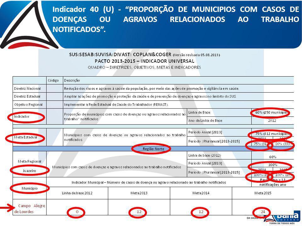 Indicador 40 (U) - PROPORÇÃO DE MUNICIPIOS COM CASOS DE DOENÇAS OU AGRAVOS RELACIONADOS AO TRABALHO NOTIFICADOS .