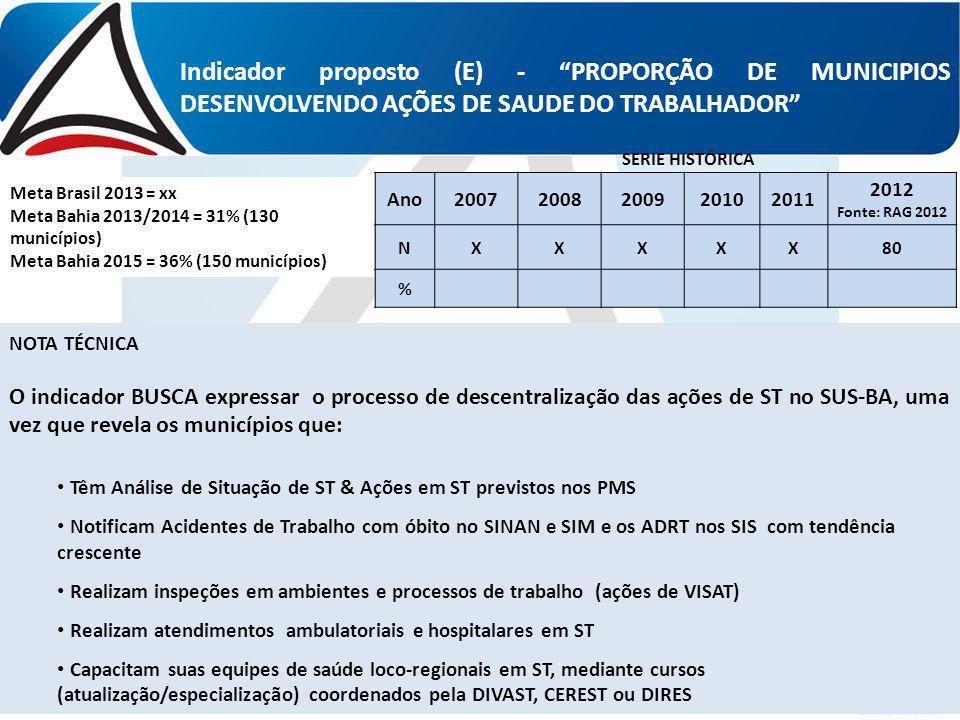 Indicador proposto (E) - PROPORÇÃO DE MUNICIPIOS DESENVOLVENDO AÇÕES DE SAUDE DO TRABALHADOR
