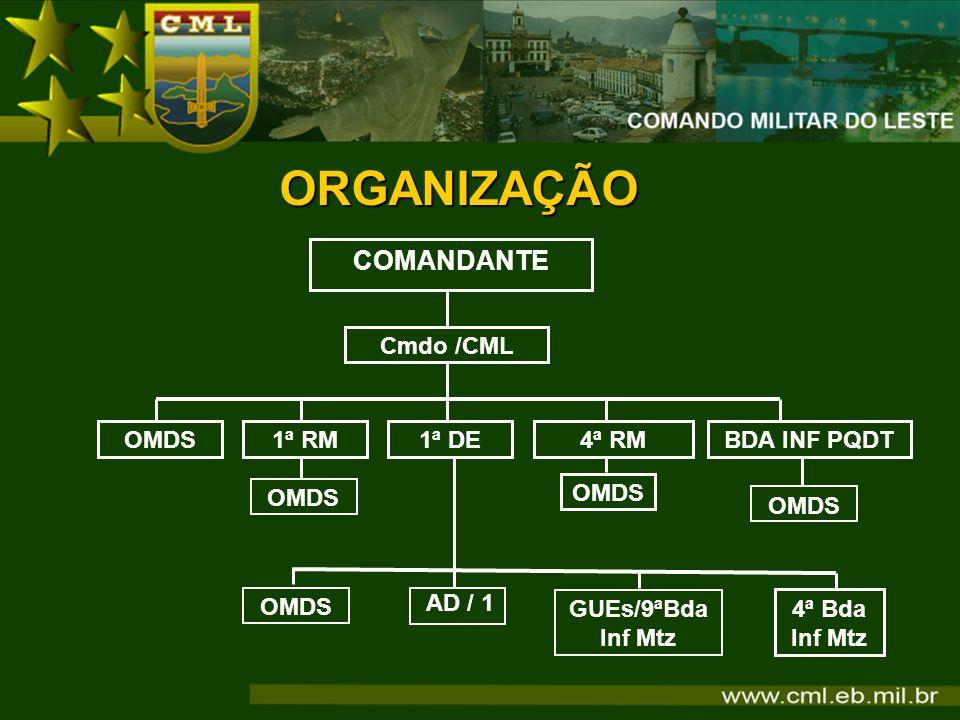 ORGANIZAÇÃO COMANDANTE Cmdo /CML OMDS 1ª RM 1ª DE 4ª RM BDA INF PQDT