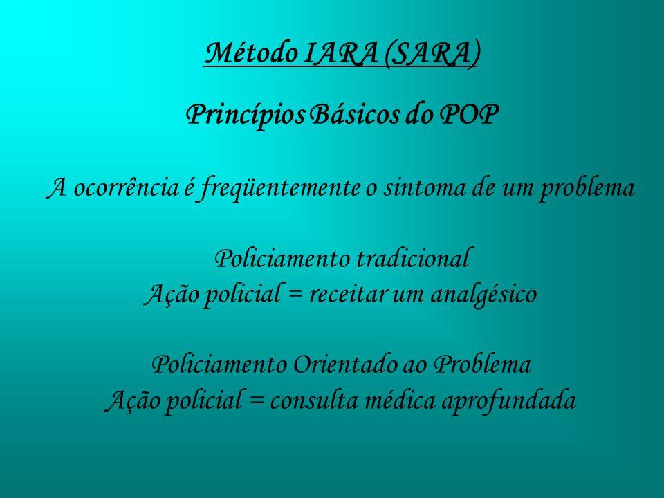 Princípios Básicos do POP