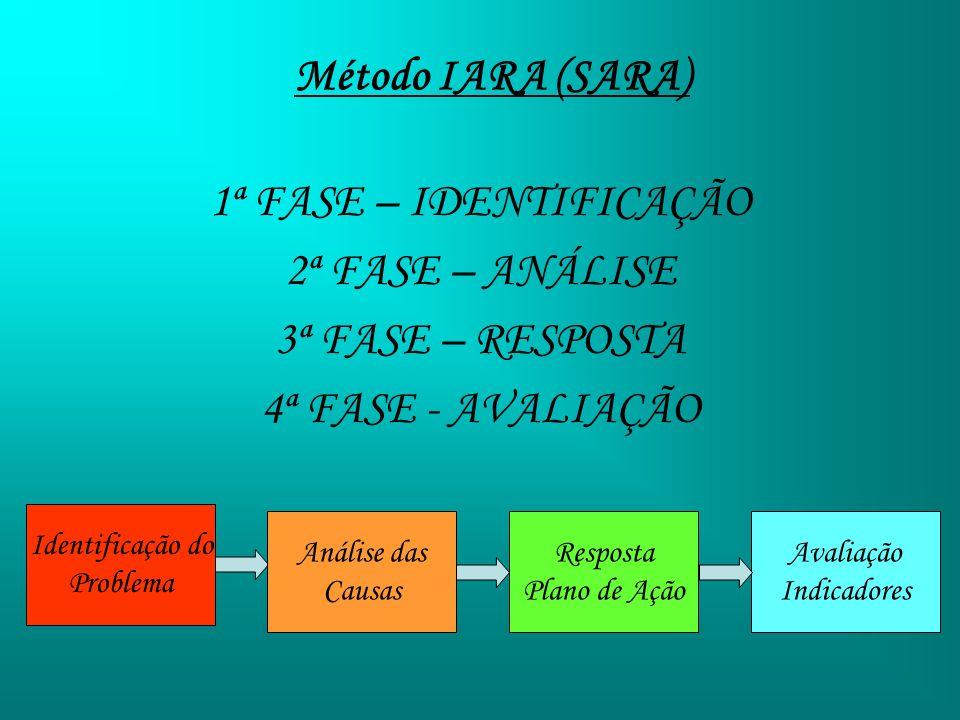 Método IARA (SARA) 1ª FASE – IDENTIFICAÇÃO 2ª FASE – ANÁLISE