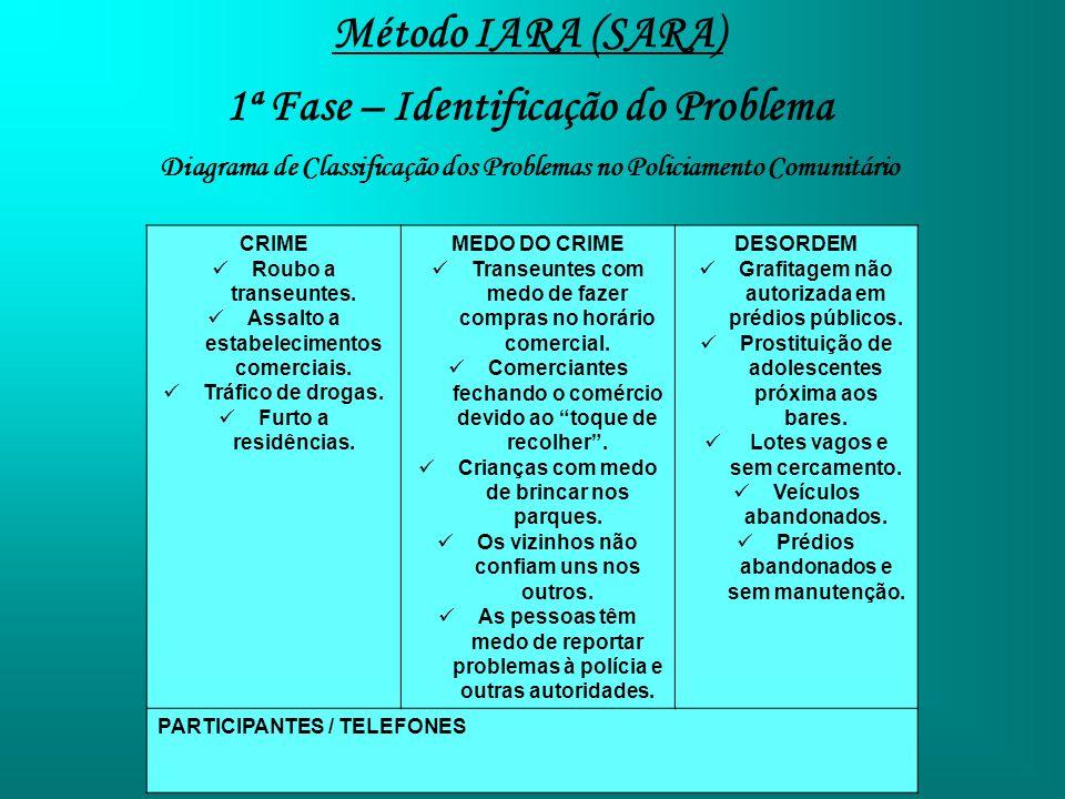 Método IARA (SARA) 1ª Fase – Identificação do Problema