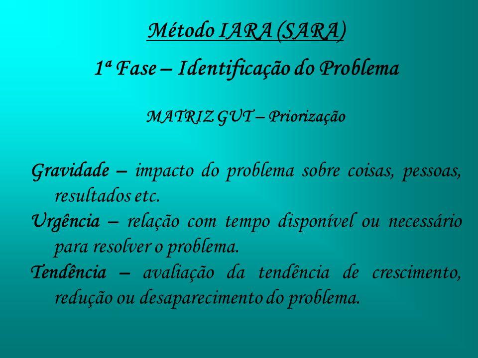 1ª Fase – Identificação do Problema MATRIZ GUT – Priorização