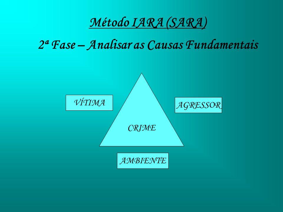 2ª Fase – Analisar as Causas Fundamentais