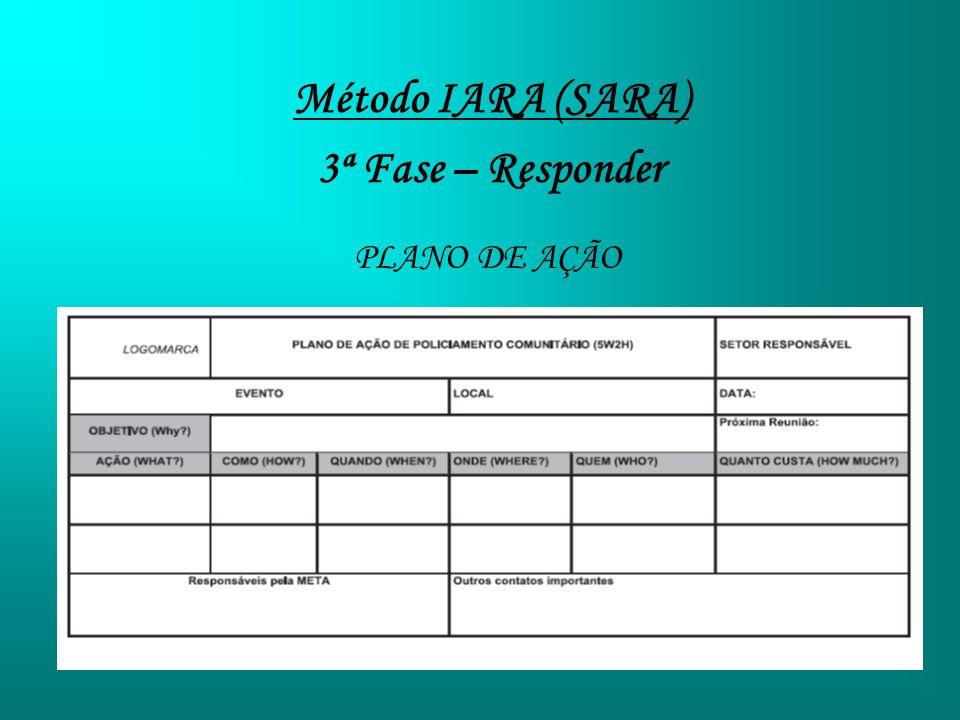 Método IARA (SARA) 3ª Fase – Responder