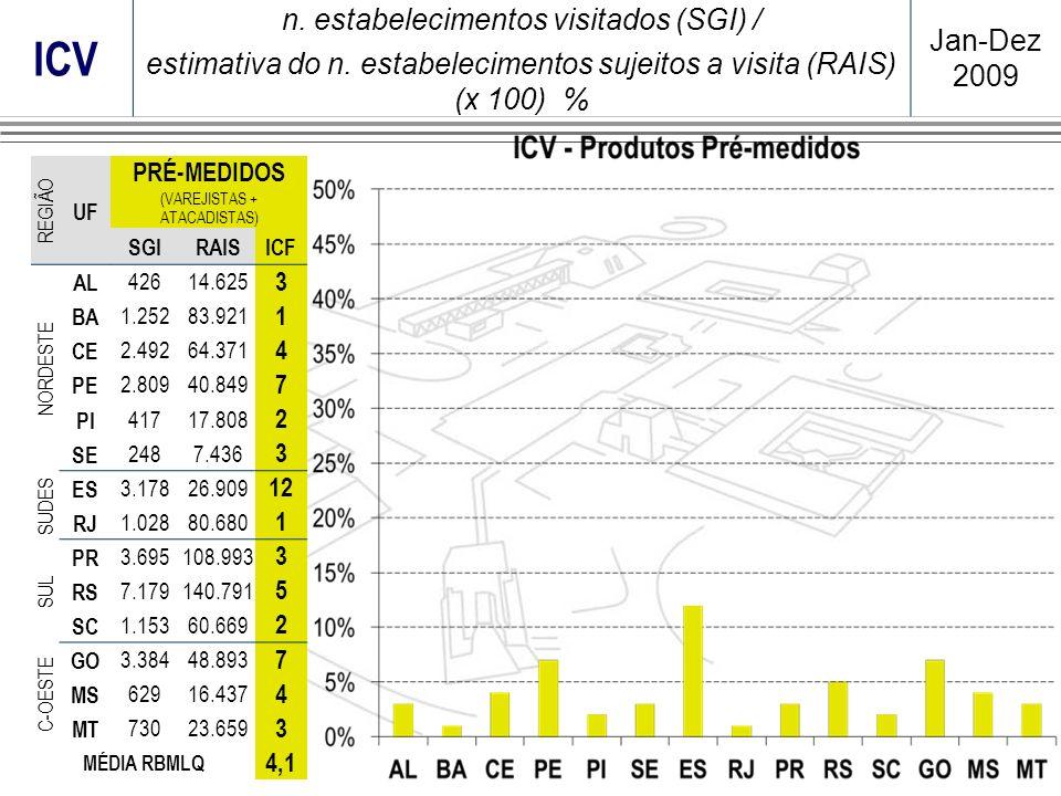ICV n. estabelecimentos visitados (SGI) / Jan-Dez