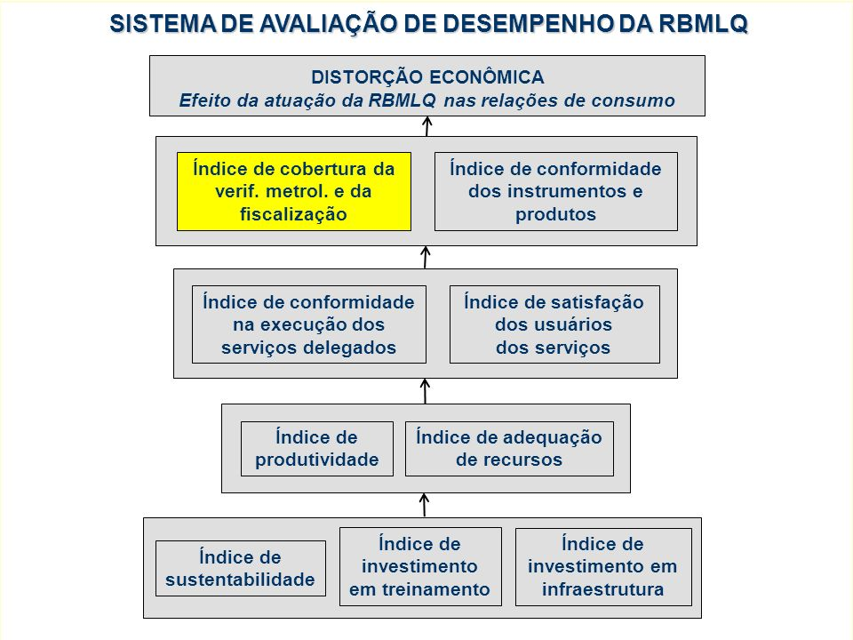 SISTEMA DE AVALIAÇÃO DE DESEMPENHO DA RBMLQ