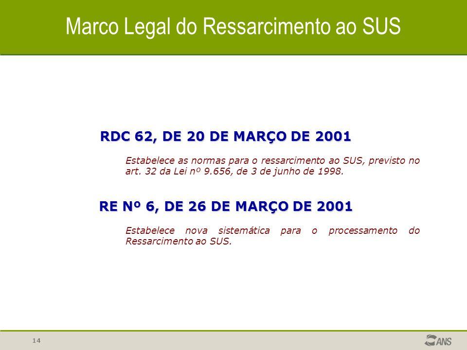 Marco Legal do Ressarcimento ao SUS