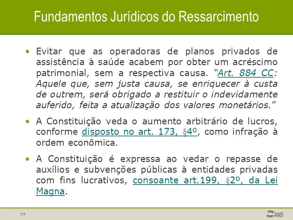 Fundamentos Jurídicos do Ressarcimento