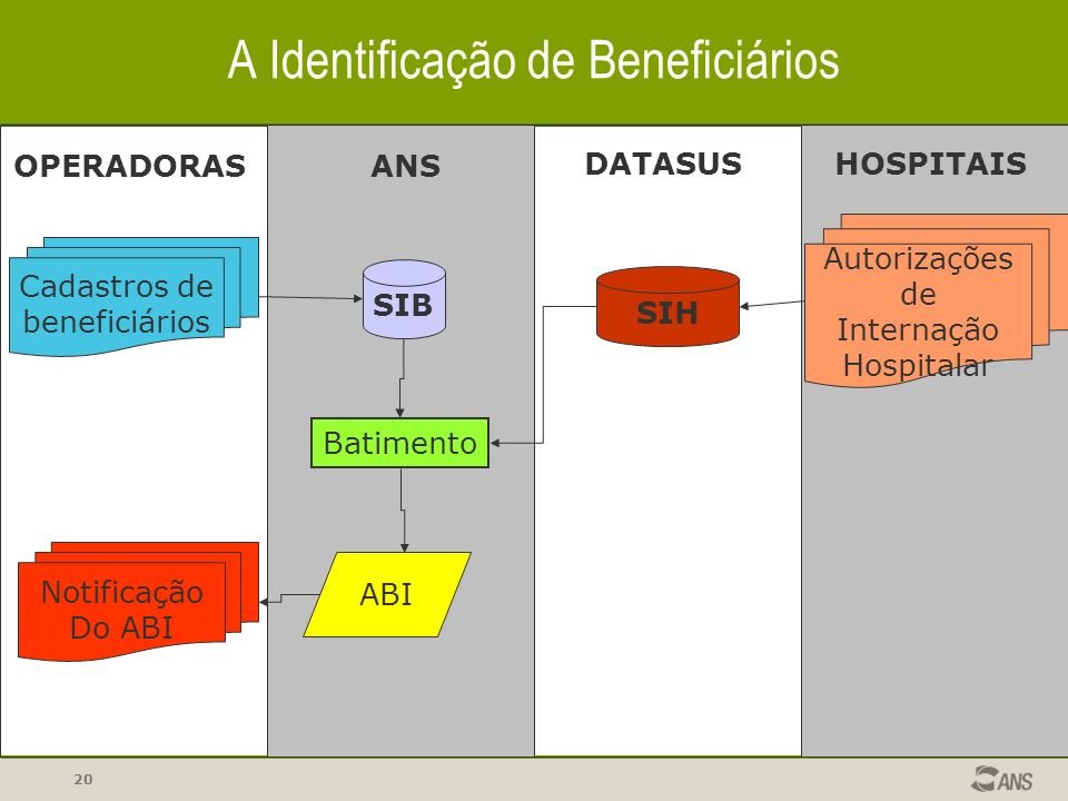A Identificação de Beneficiários
