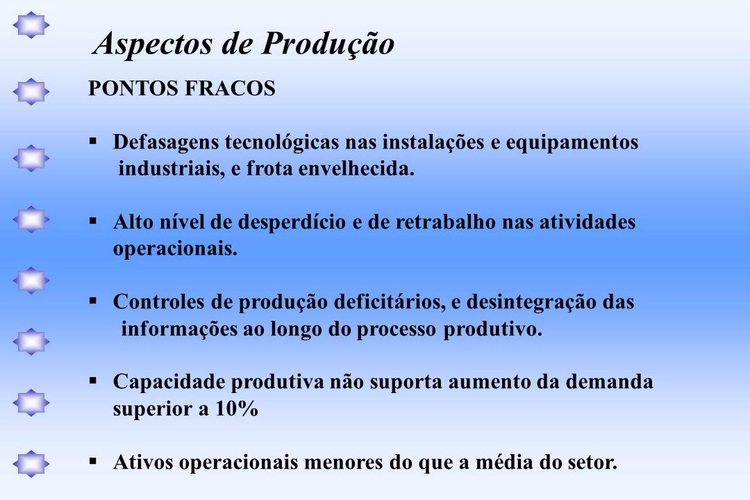Aspectos de Produção PONTOS FRACOS