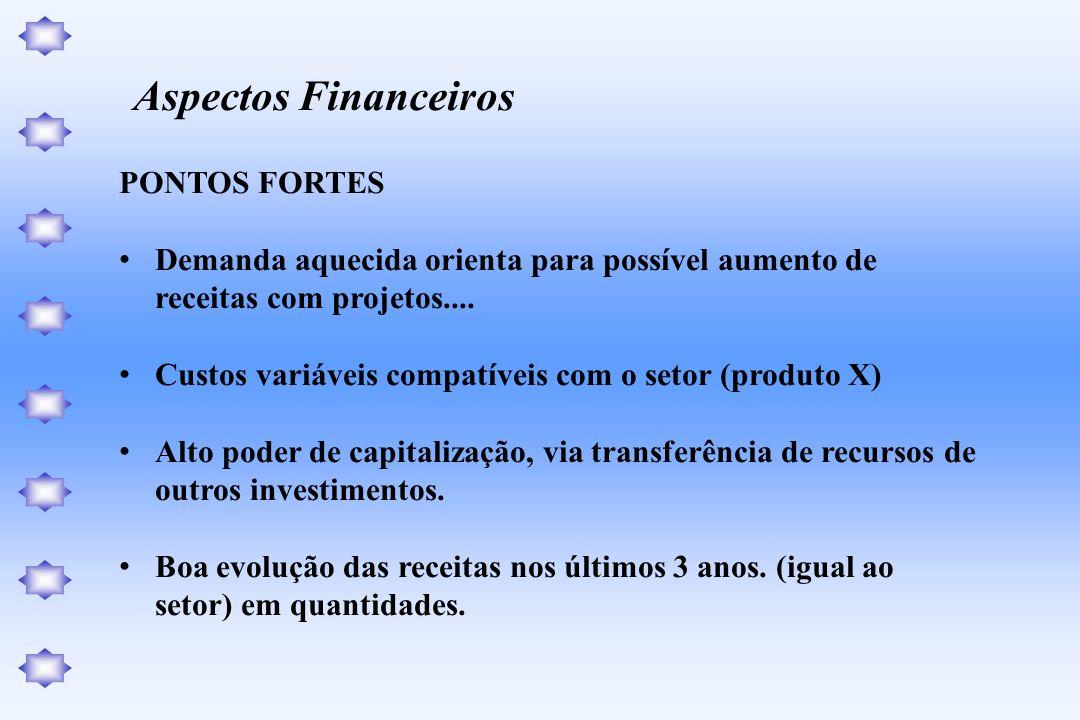 Aspectos Financeiros PONTOS FORTES