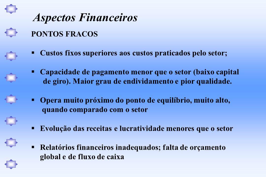Aspectos Financeiros PONTOS FRACOS