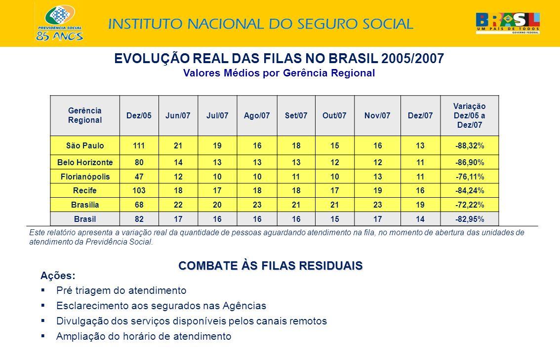 EVOLUÇÃO REAL DAS FILAS NO BRASIL 2005/2007