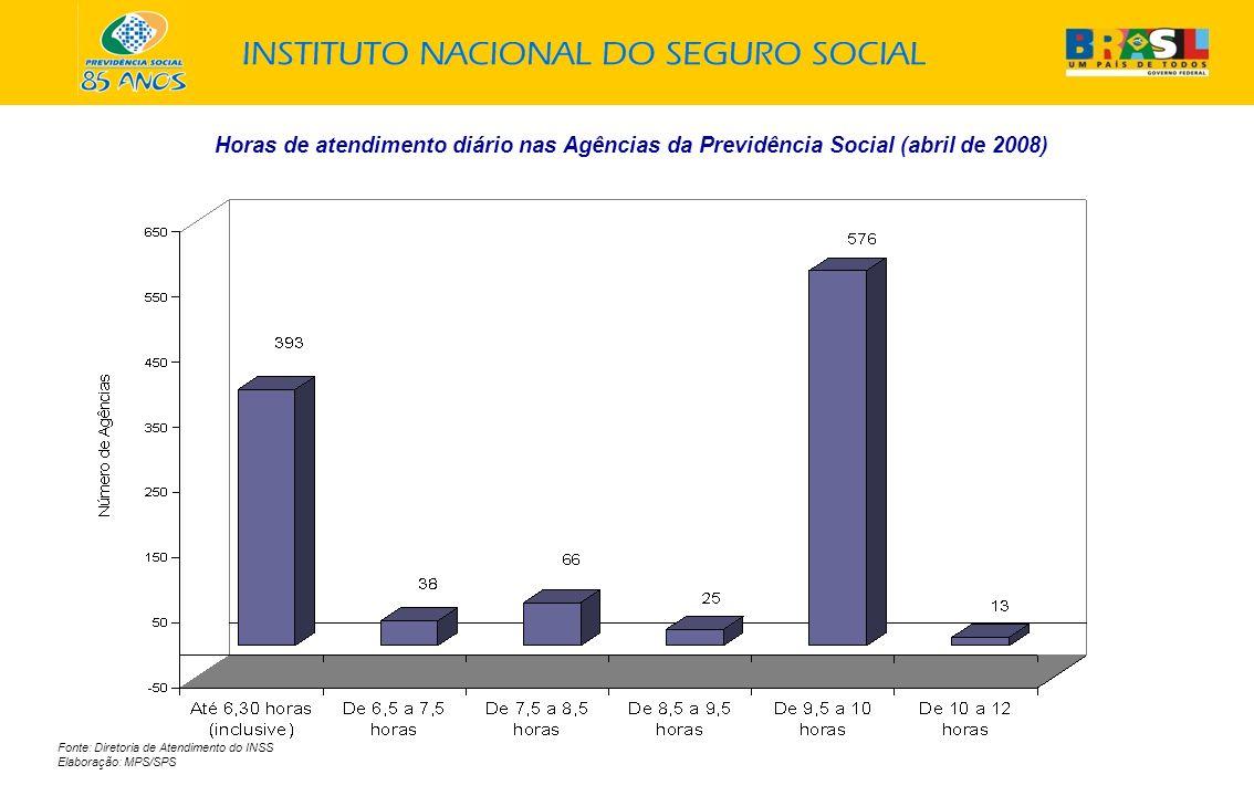 Horas de atendimento diário nas Agências da Previdência Social (abril de 2008)