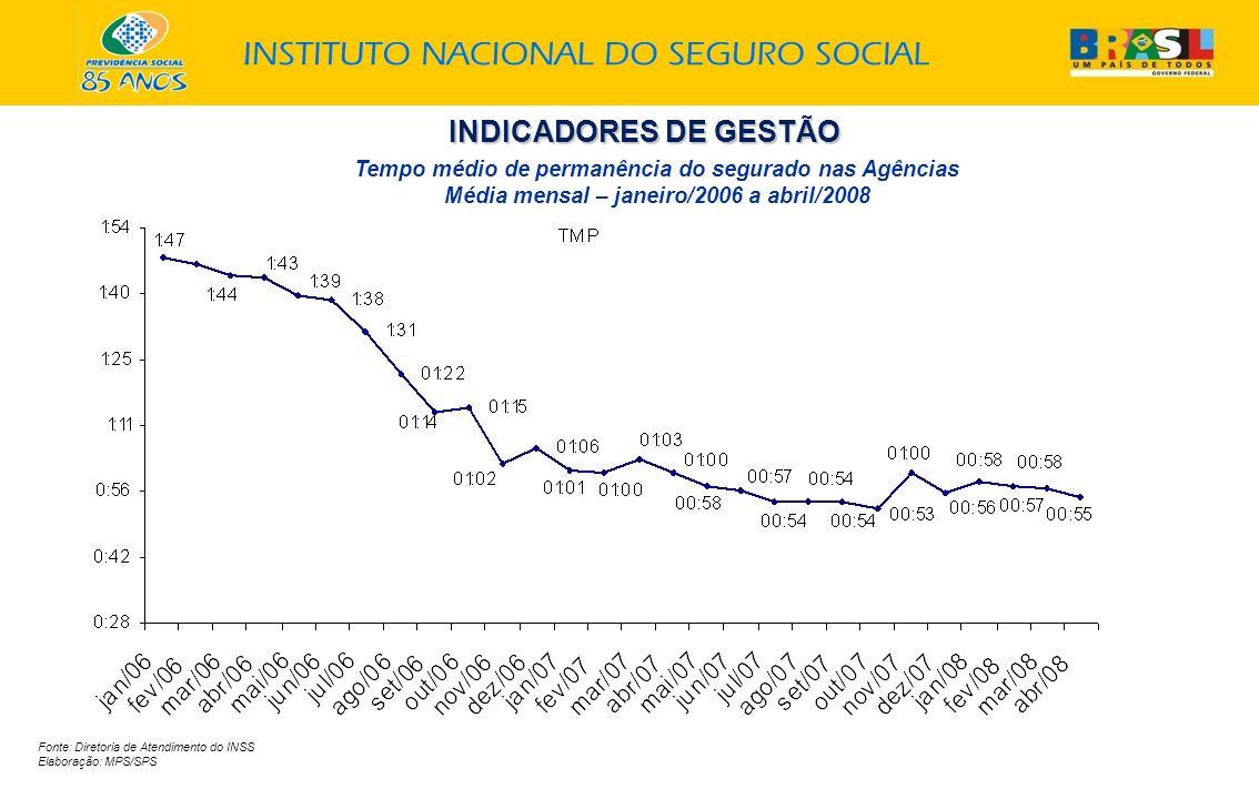 INDICADORES DE GESTÃO Tempo médio de permanência do segurado nas Agências Média mensal – janeiro/2006 a abril/2008.