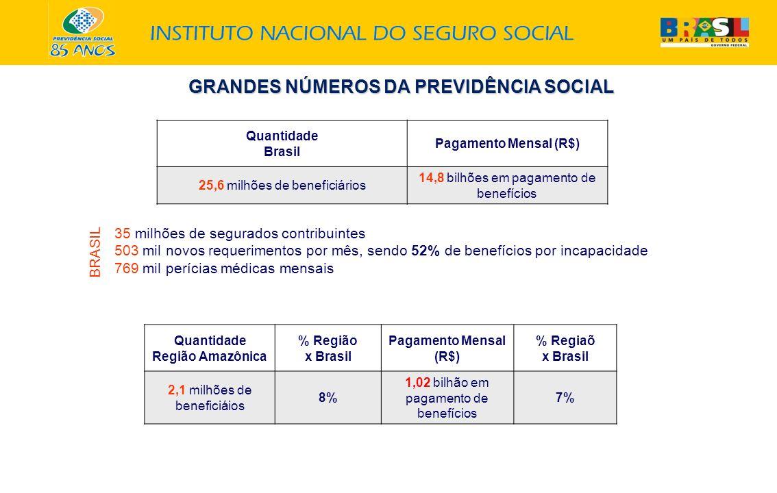 GRANDES NÚMEROS DA PREVIDÊNCIA SOCIAL