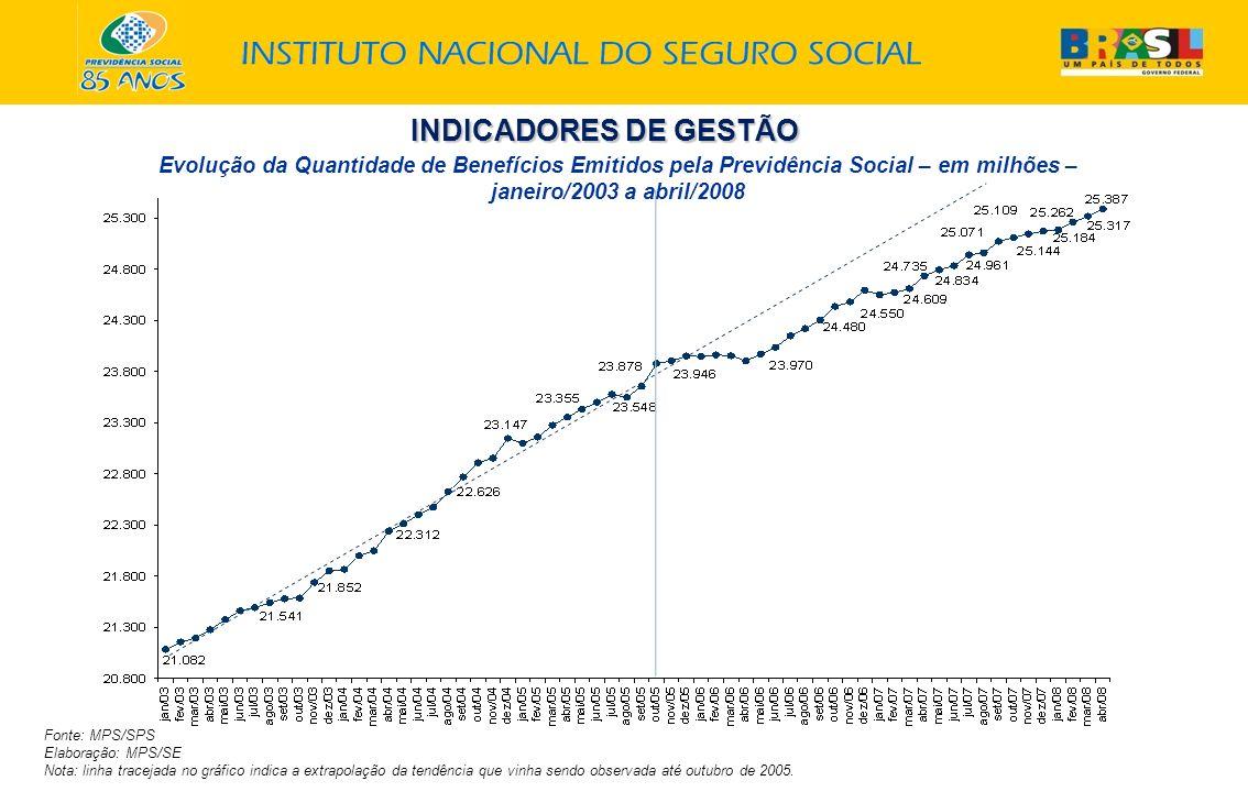 INDICADORES DE GESTÃO Evolução da Quantidade de Benefícios Emitidos pela Previdência Social – em milhões – janeiro/2003 a abril/2008.