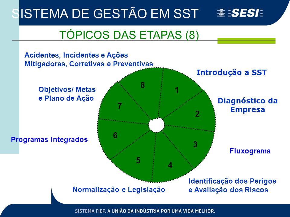 SISTEMA DE GESTÃO EM SST