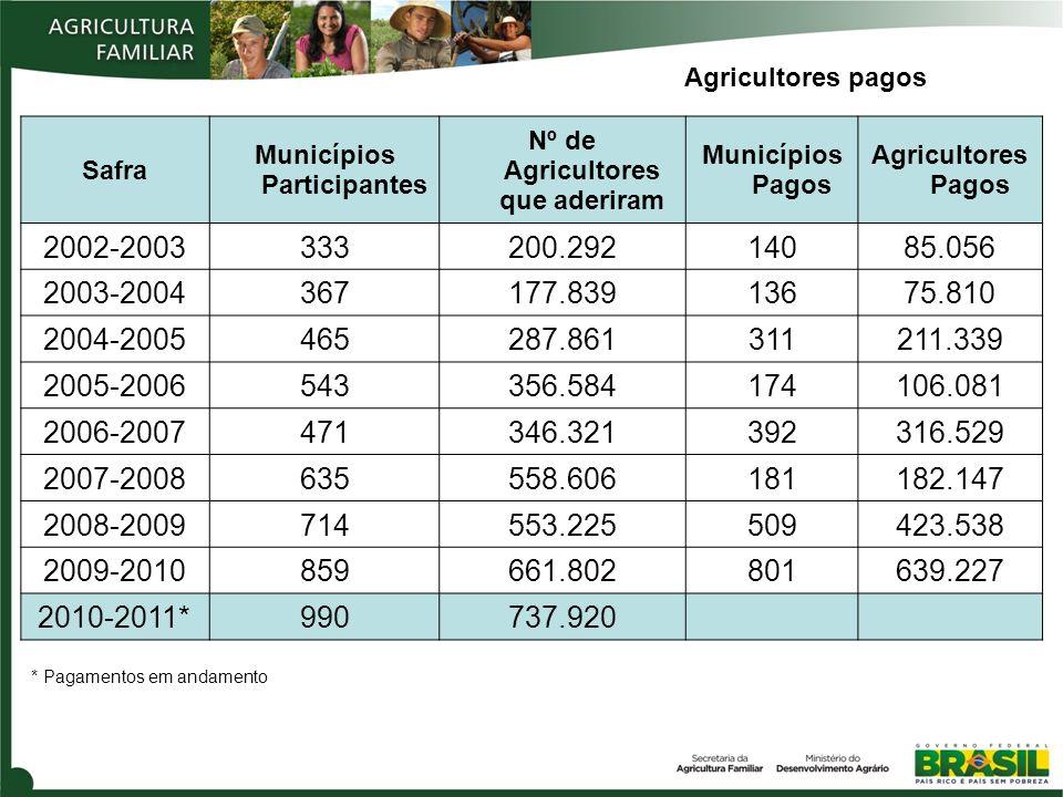 Municípios Participantes Nº de Agricultores que aderiram