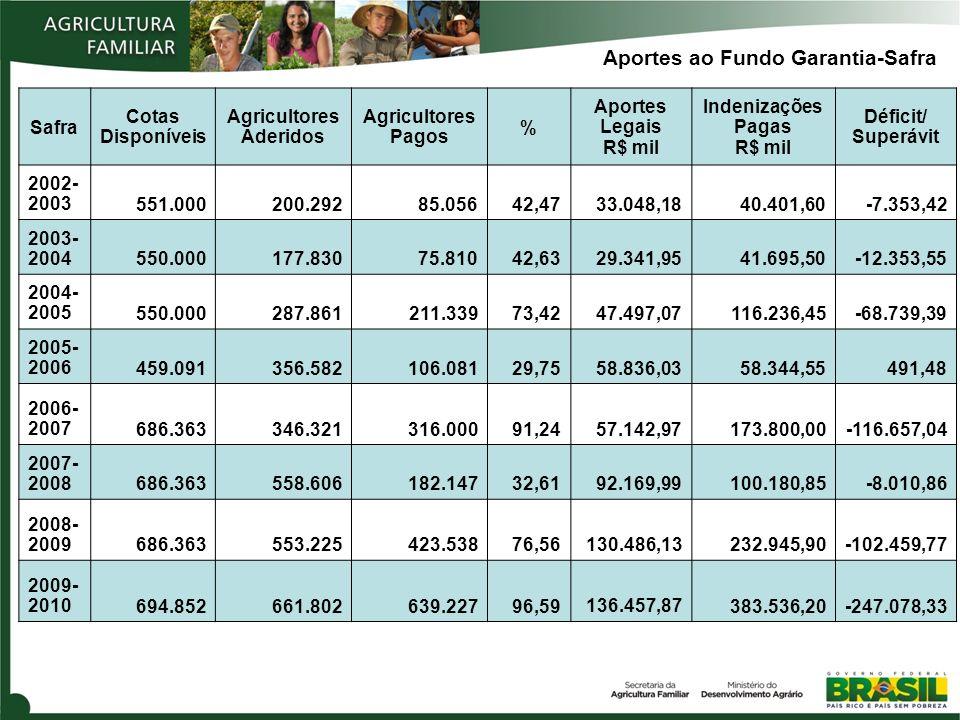 Agricultores Aderidos Indenizações Pagas R$ mil