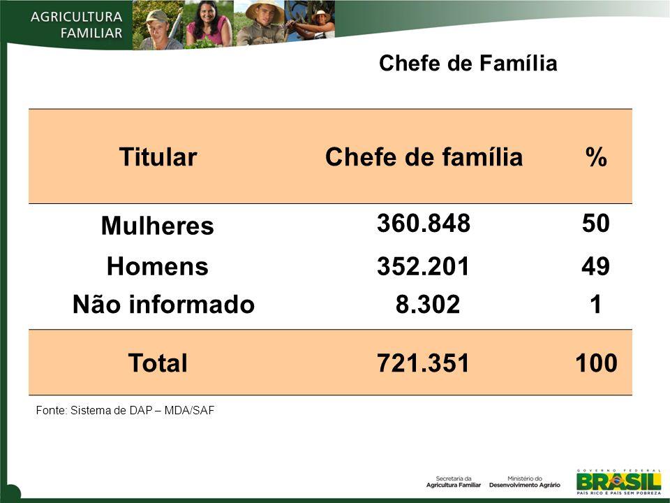 Titular Chefe de família % Mulheres 360.848 50 Homens 352.201 49