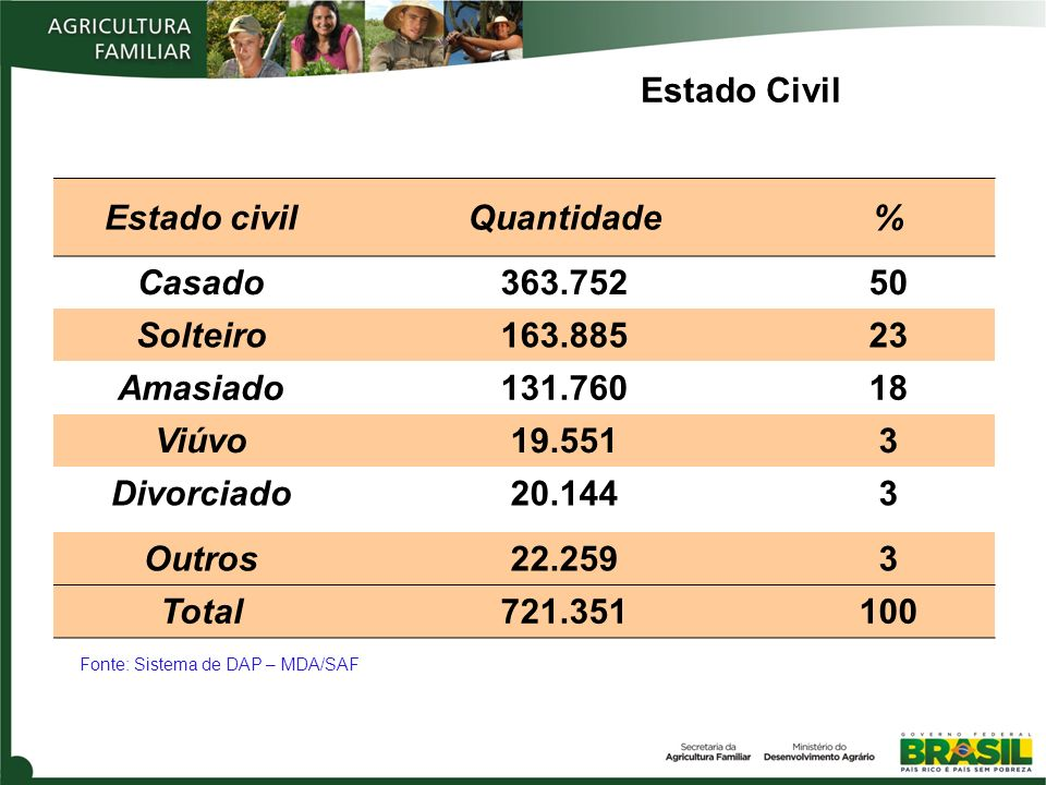 Estado Civil Estado civil Quantidade % Casado 363.752 50 Solteiro