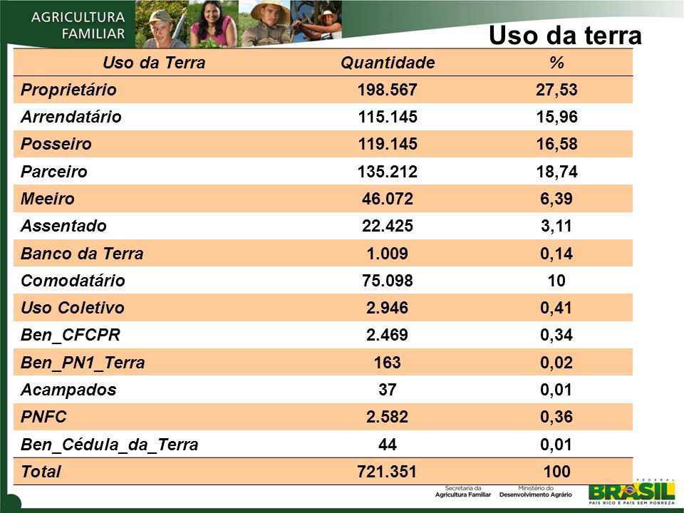Uso da terra Uso da Terra Quantidade % Proprietário 198.567 27,53