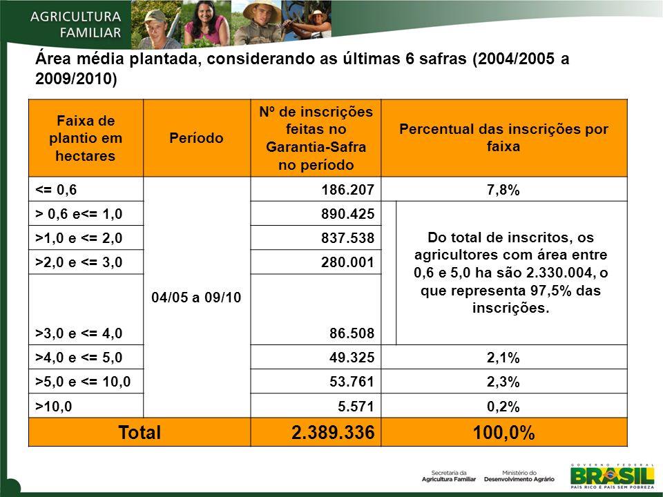Área média plantada, considerando as últimas 6 safras (2004/2005 a 2009/2010)