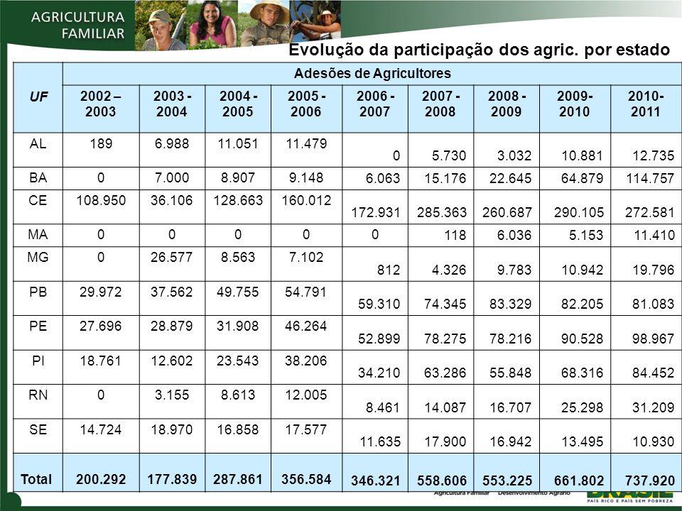 Adesões de Agricultores