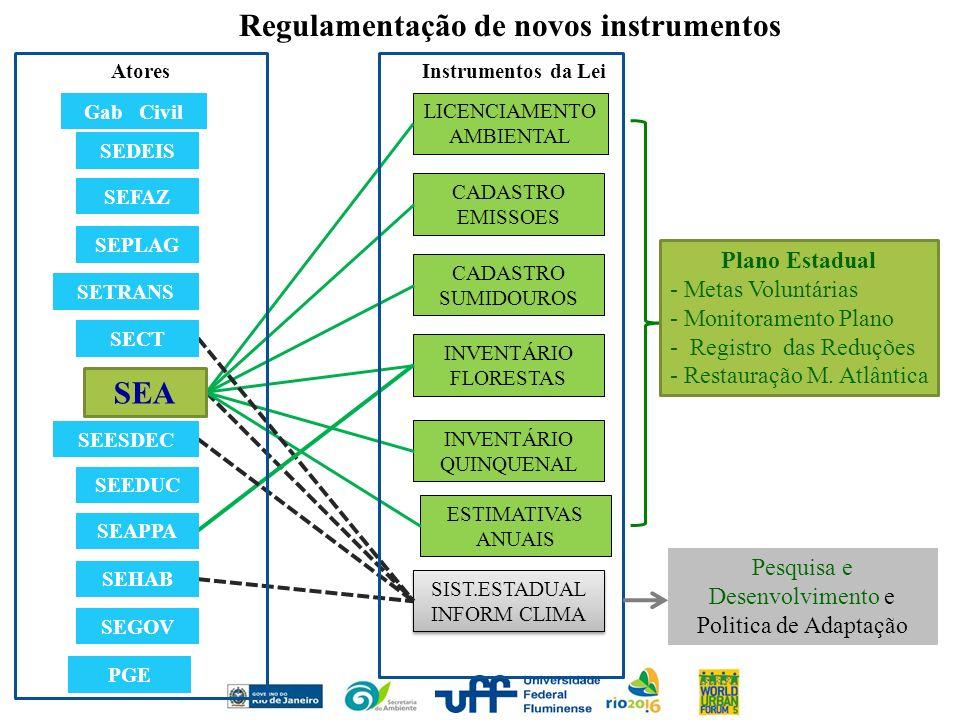 Regulamentação de novos instrumentos
