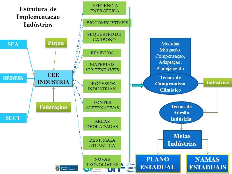 Estrutura de Implementação Indústrias