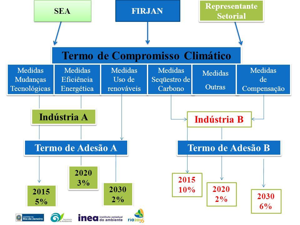 Termo de Compromisso Climático Representante Setorial