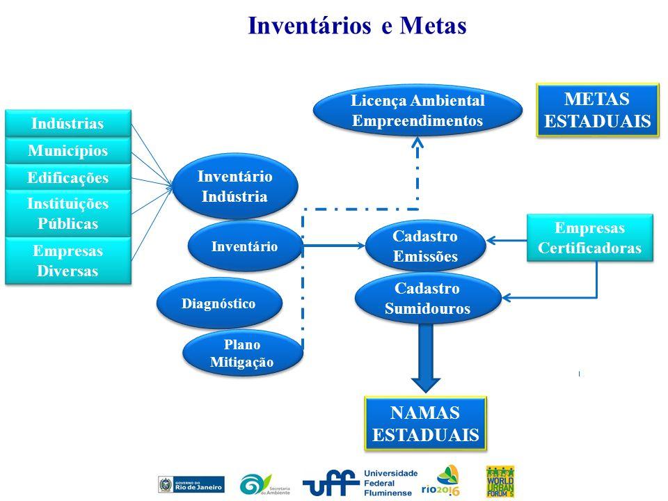 Licença Ambiental Empreendimentos