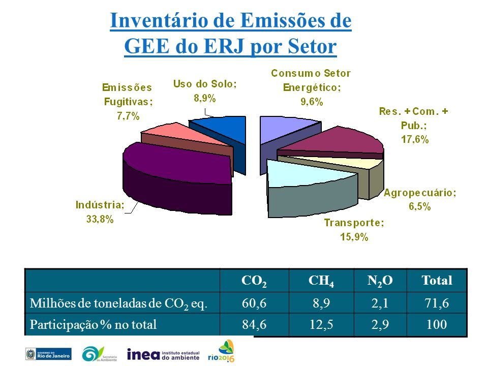 Inventário de Emissões de GEE do ERJ por Setor