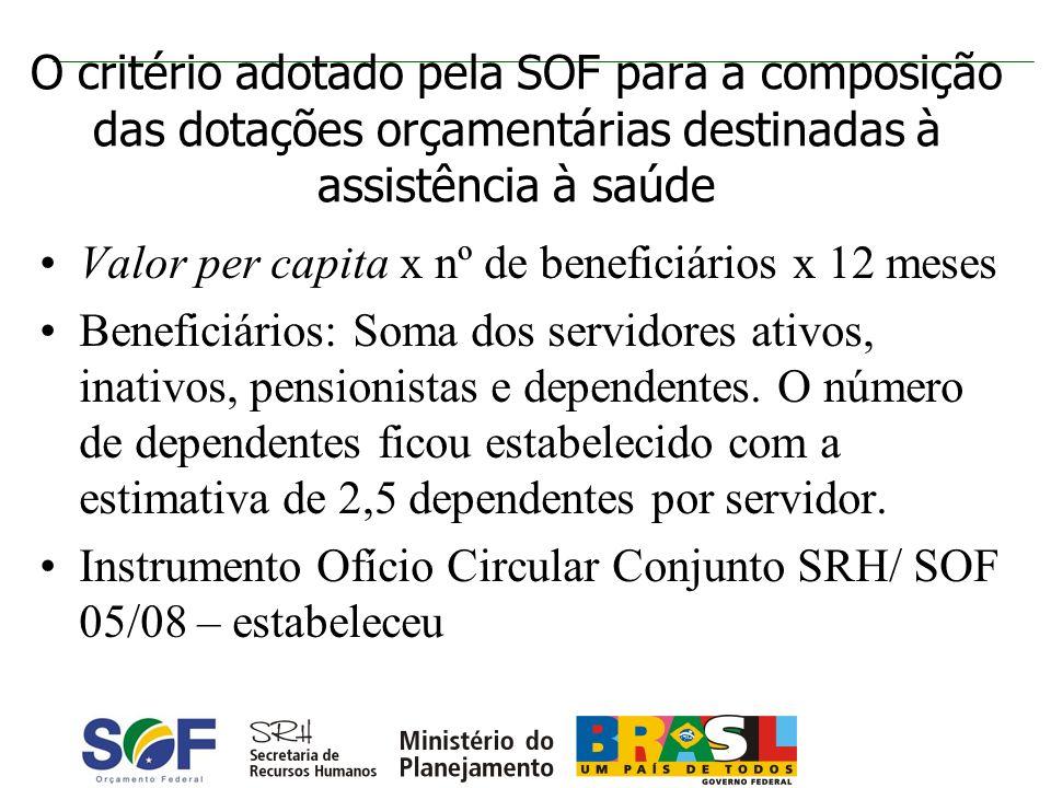 O critério adotado pela SOF para a composição das dotações orçamentárias destinadas à assistência à saúde