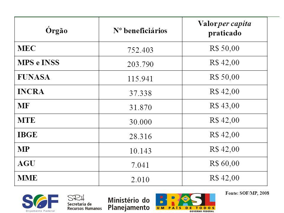 Órgão Nº beneficiários Valor per capita praticado