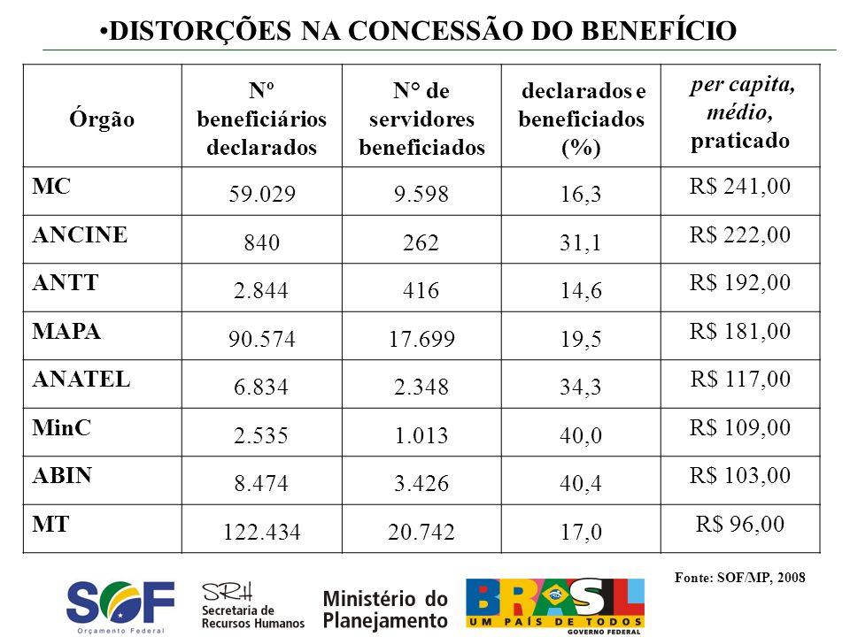 Nº beneficiários declarados N° de servidores beneficiados