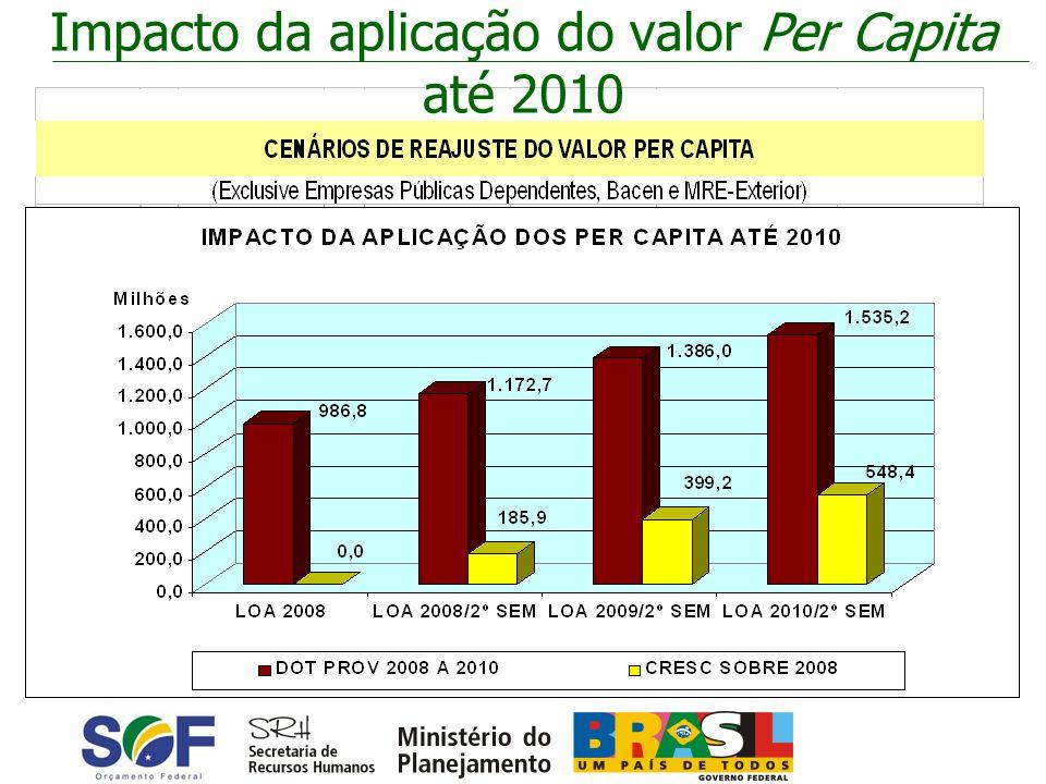 Impacto da aplicação do valor Per Capita até 2010