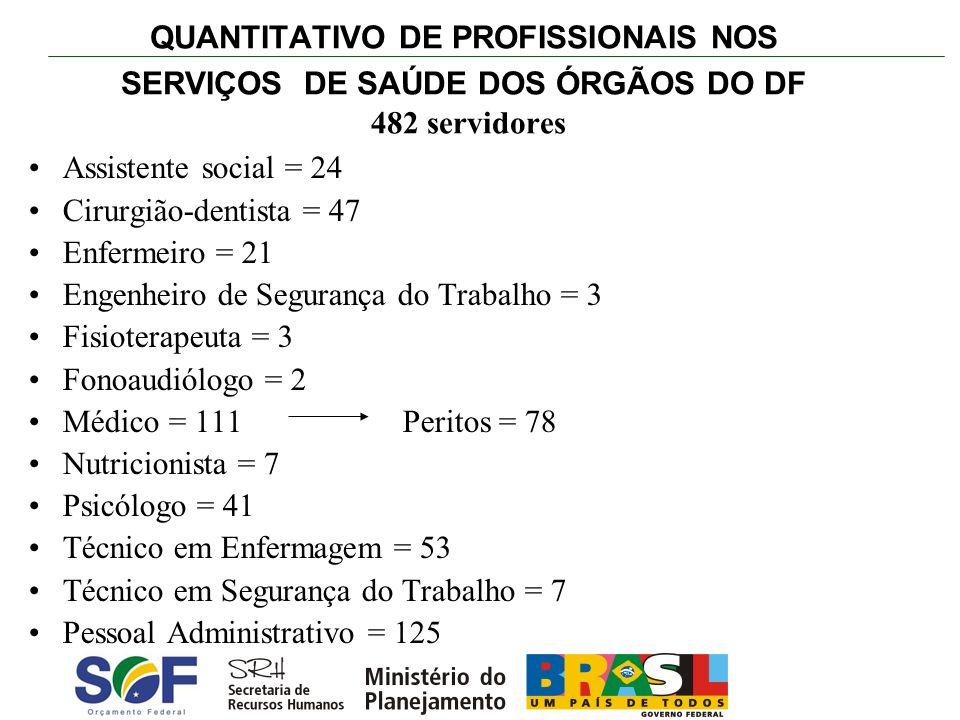 QUANTITATIVO DE PROFISSIONAIS NOS SERVIÇOS DE SAÚDE DOS ÓRGÃOS DO DF 482 servidores