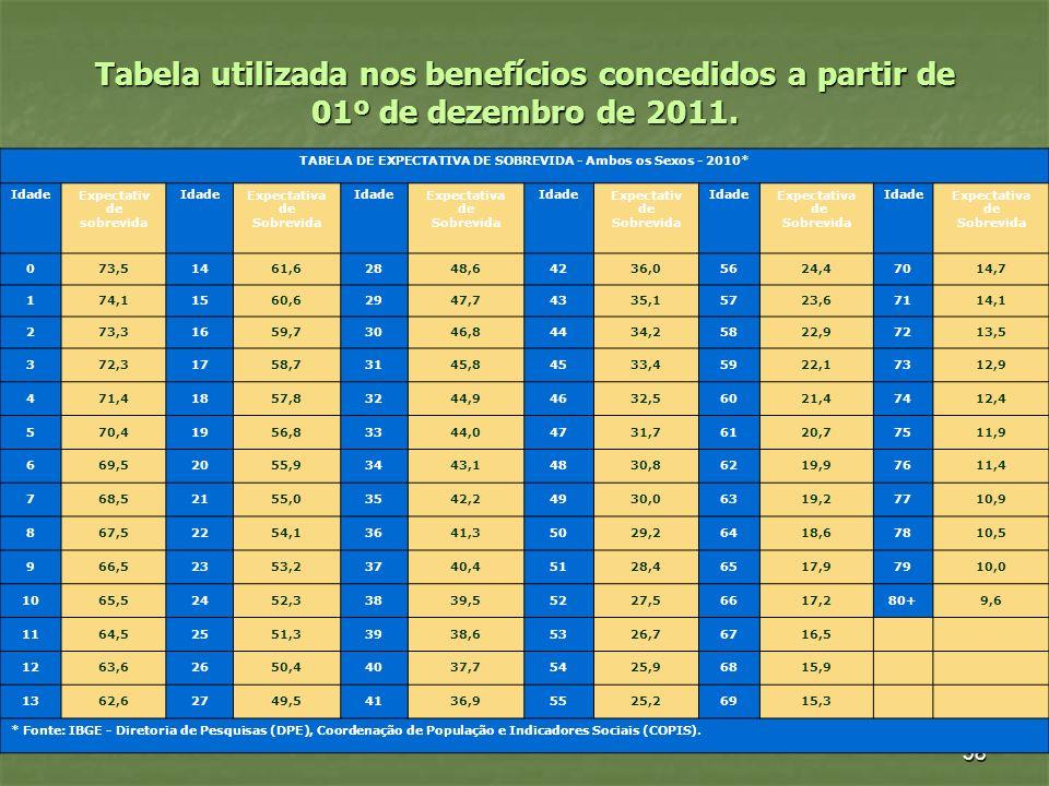 TABELA DE EXPECTATIVA DE SOBREVIDA - Ambos os Sexos - 2010*