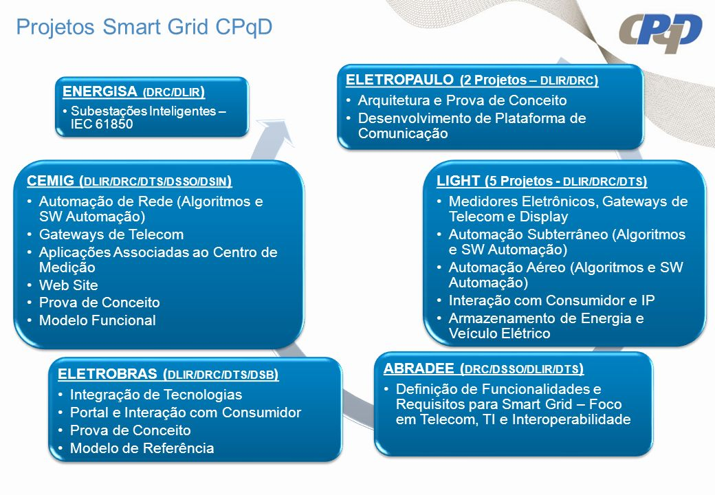 Projetos Smart Grid CPqD