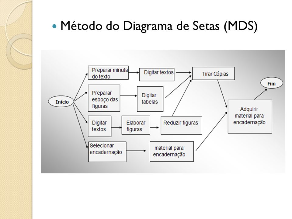 Método do Diagrama de Setas (MDS)