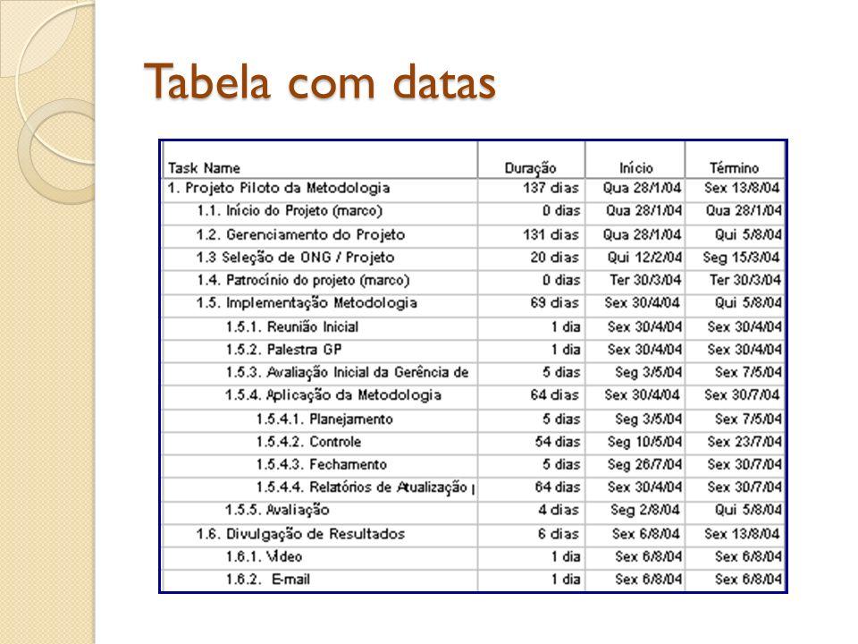 Tabela com datas