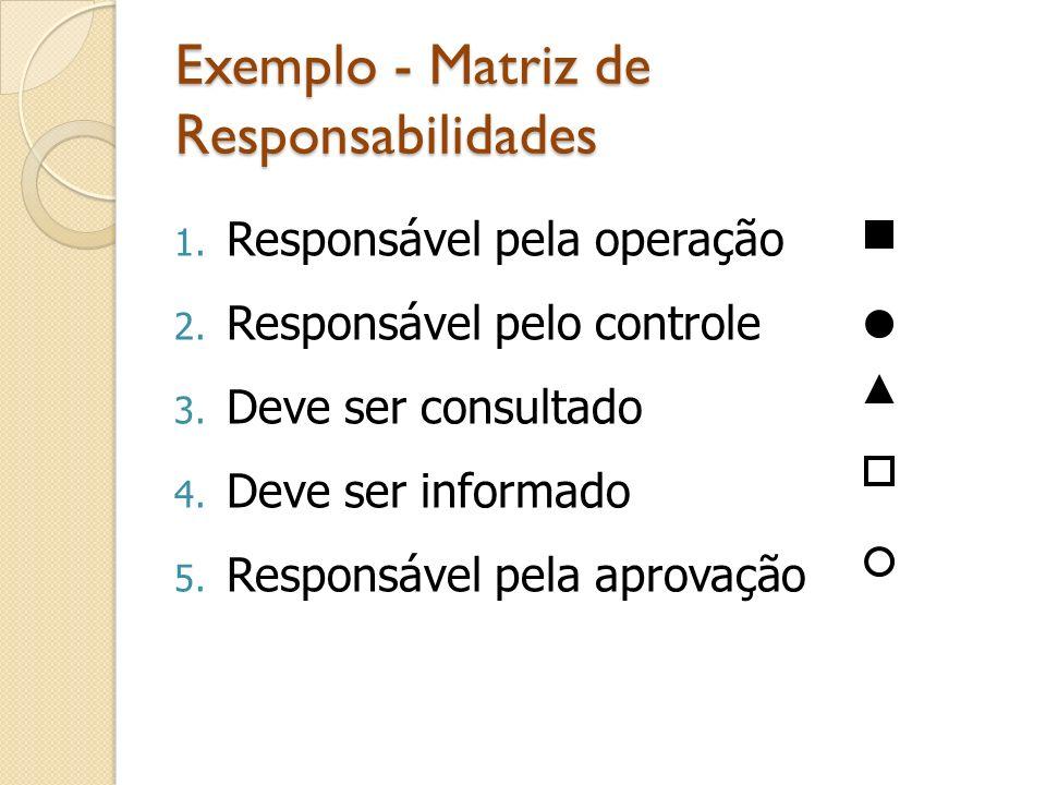 Exemplo - Matriz de Responsabilidades