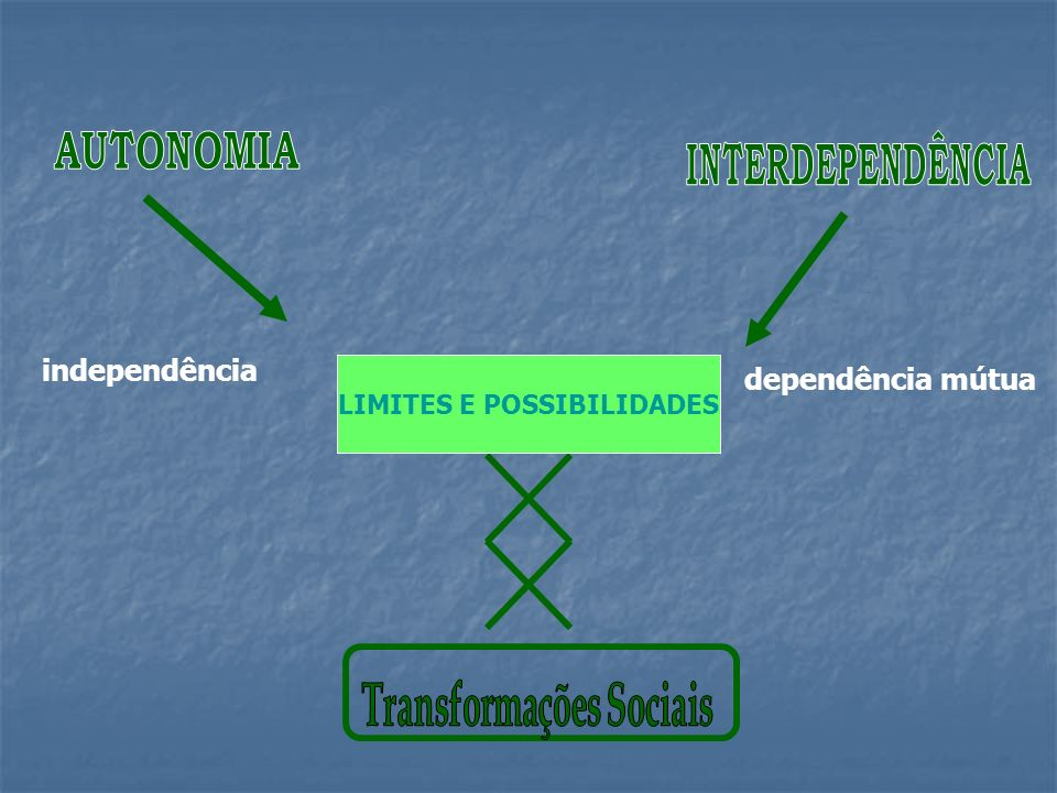 LIMITES E POSSIBILIDADES Transformações Sociais